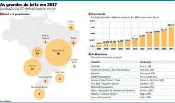Top 100 2018: Produção dos Líderes do Leite Cresceu 10%